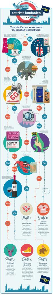 Infographie quel touriste londonien êtes-vous ?