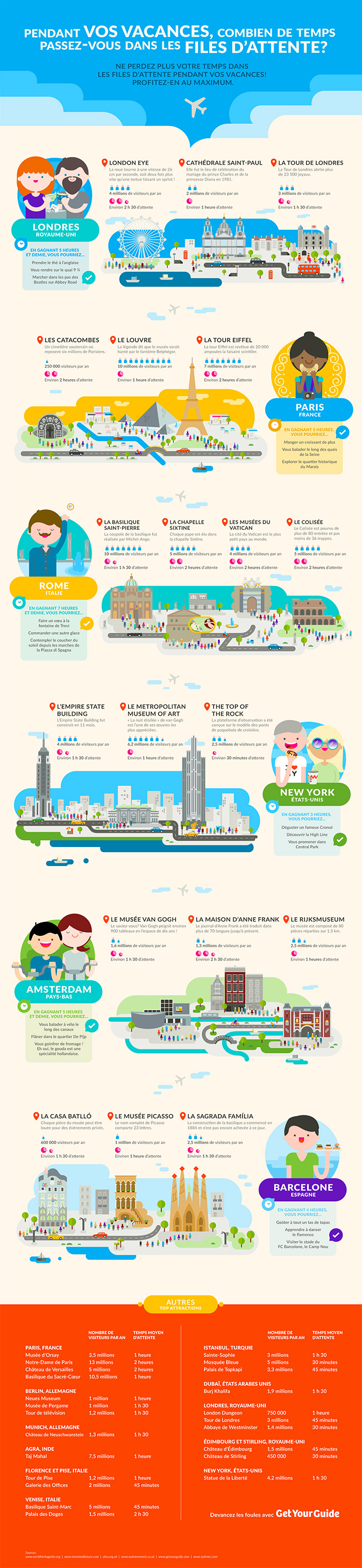 temps attente attractions infographie